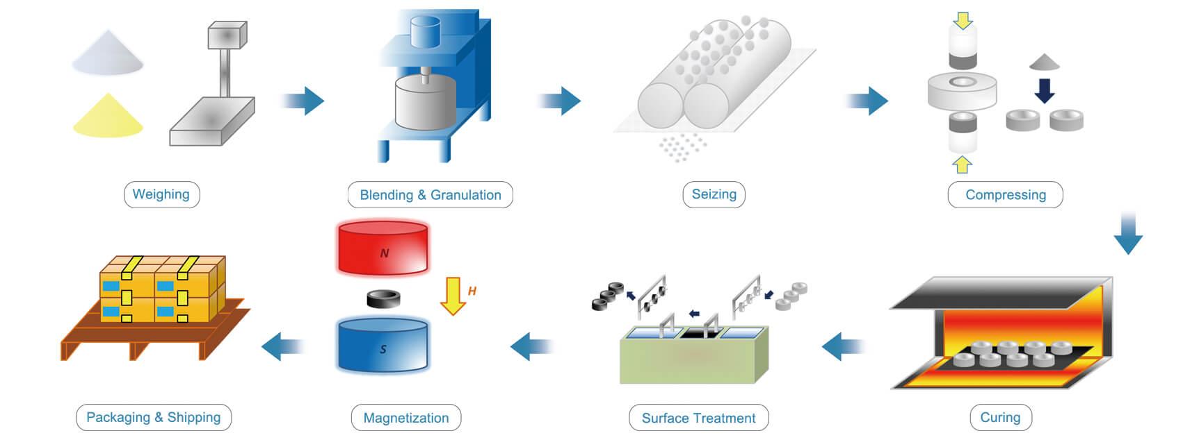 Processo de ímãs moldados por compressão