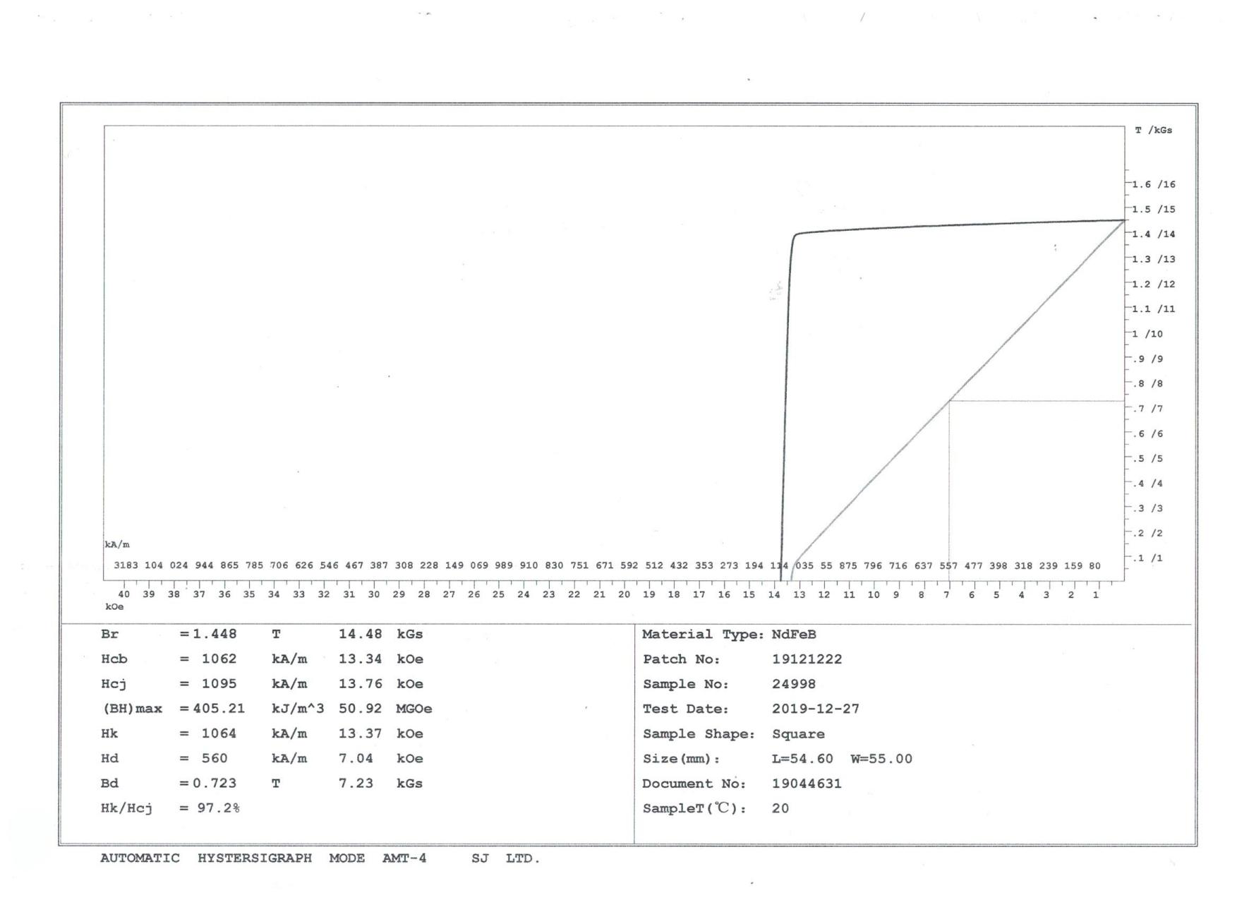 N52磁石の減磁曲線