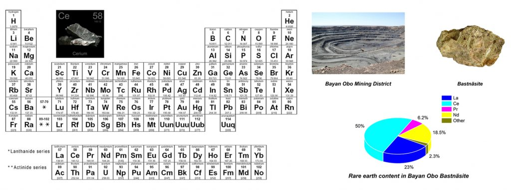High abundant Rare Earth Permanent Magnets