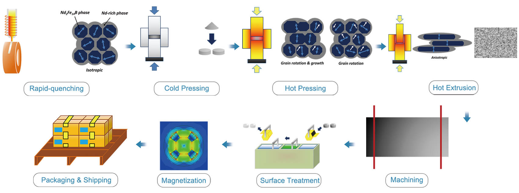 Hot Pressed Magnets-2