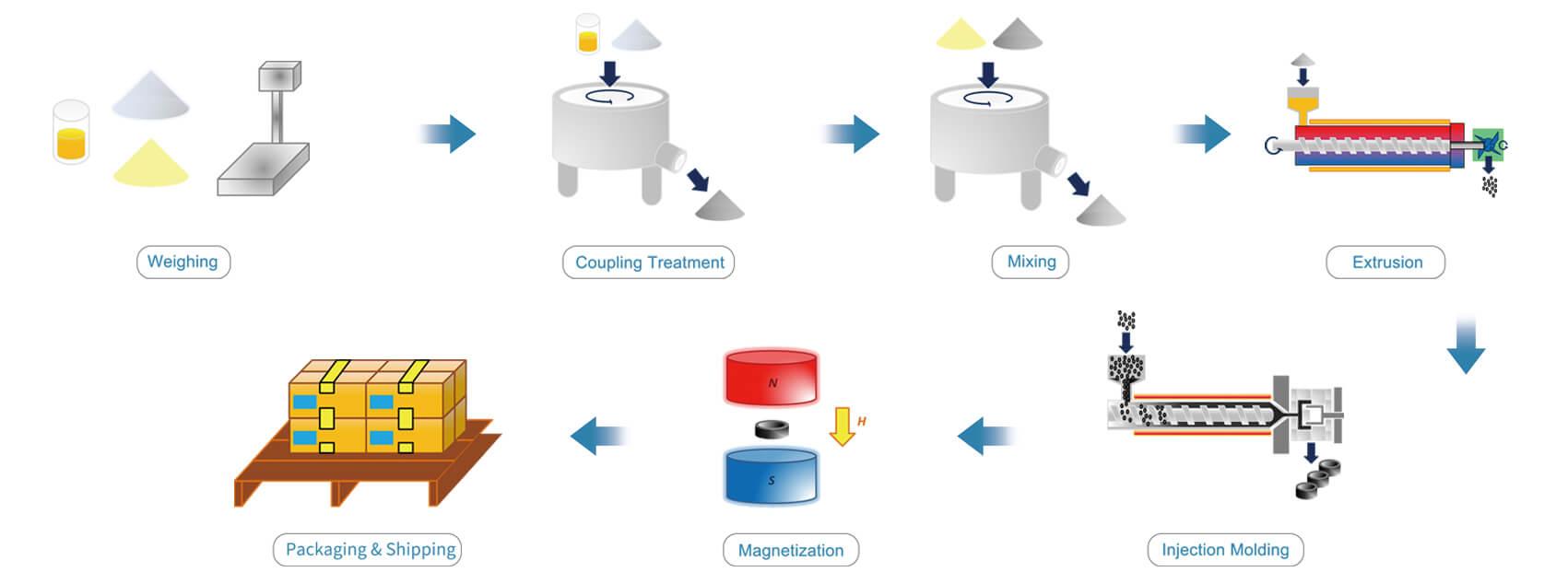 عملية حقن المغناطيس المصبوب
