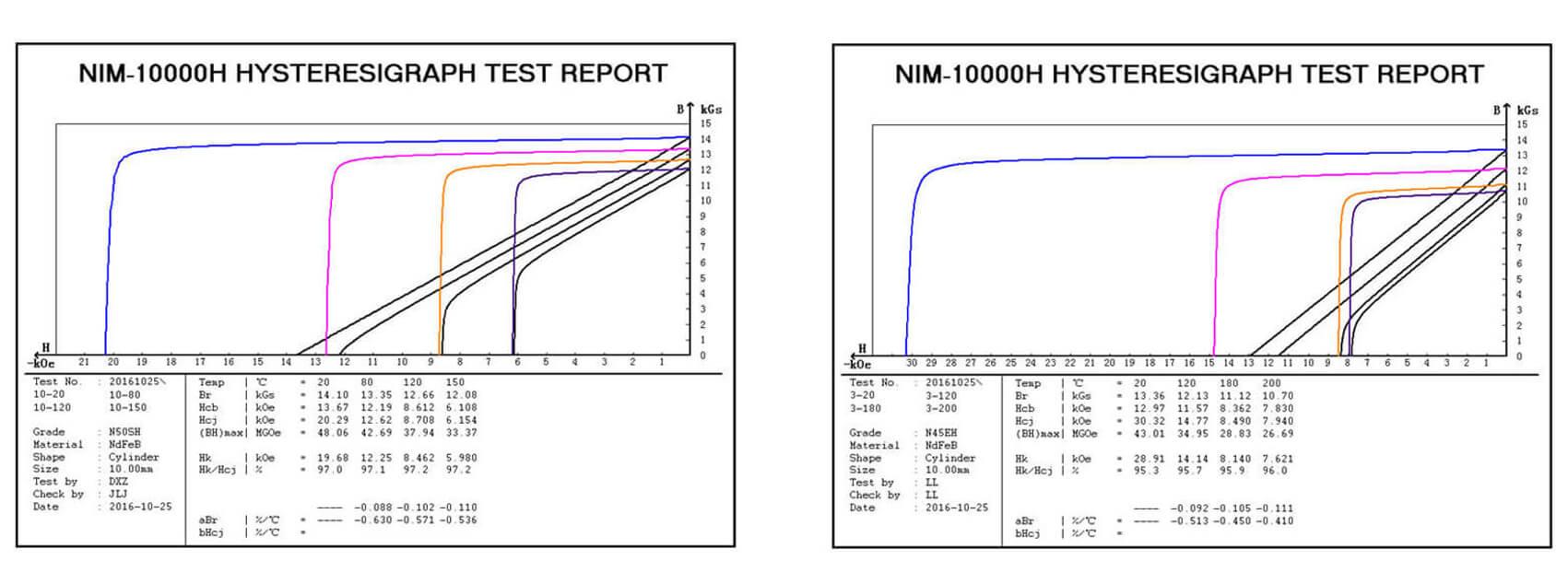Neodym-Magnete mit niedrigem Temperaturkoeffizienten