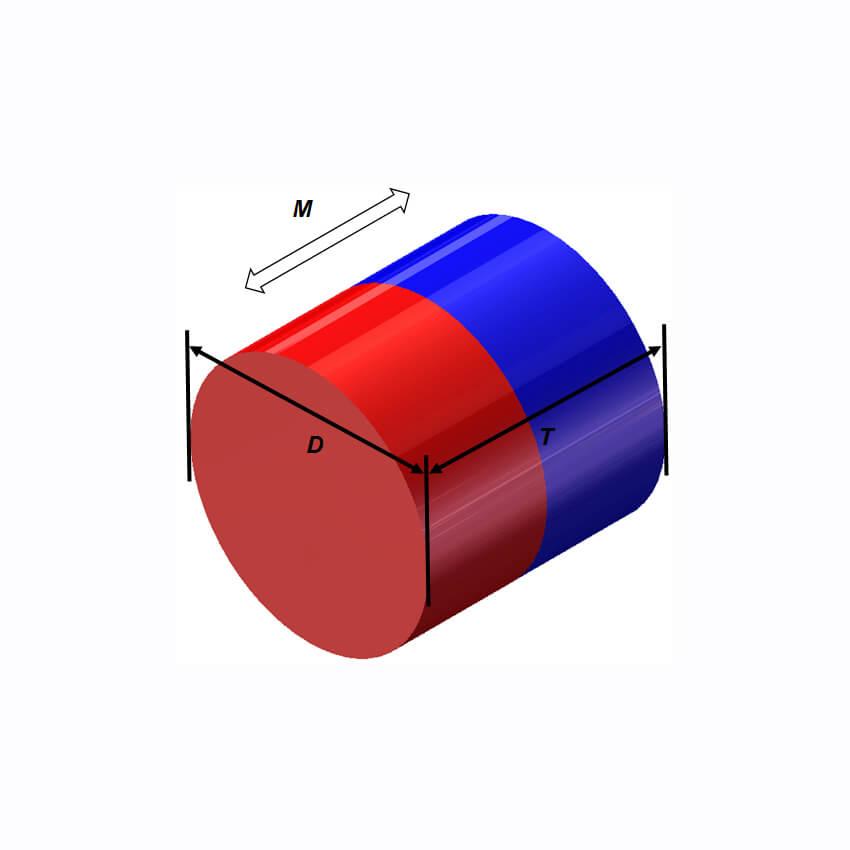 Forma de Cilindro de Momento Magnético