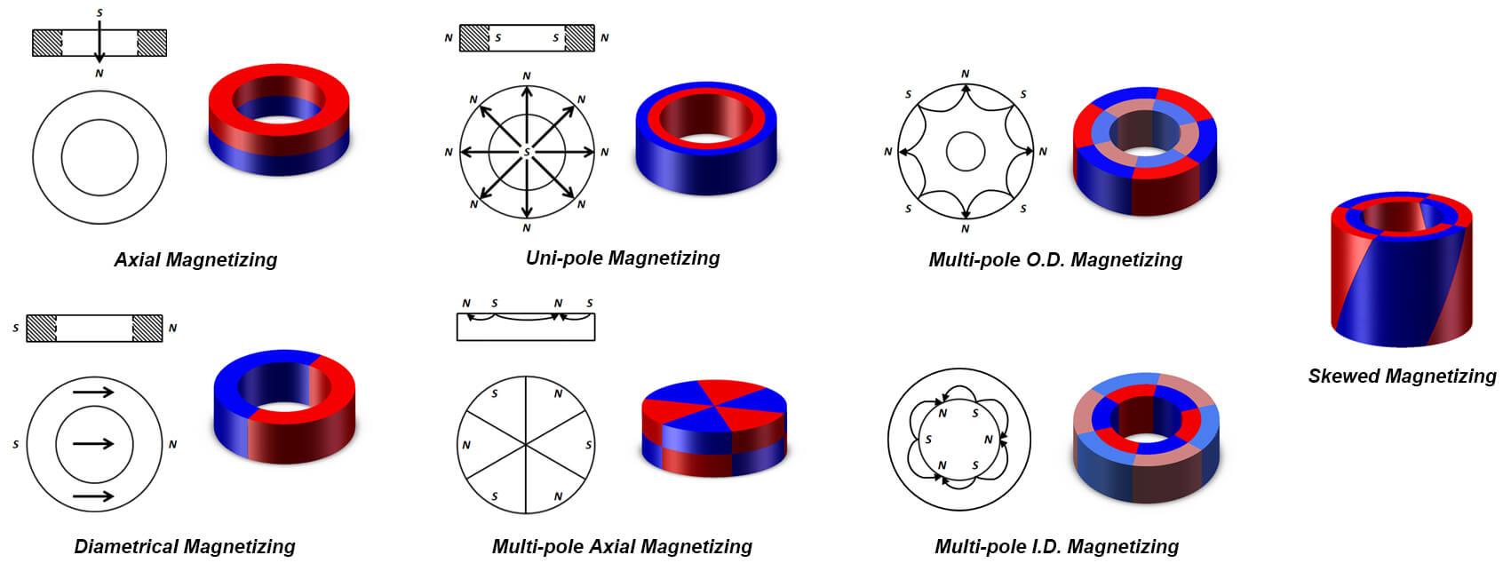 Magnetizando-2