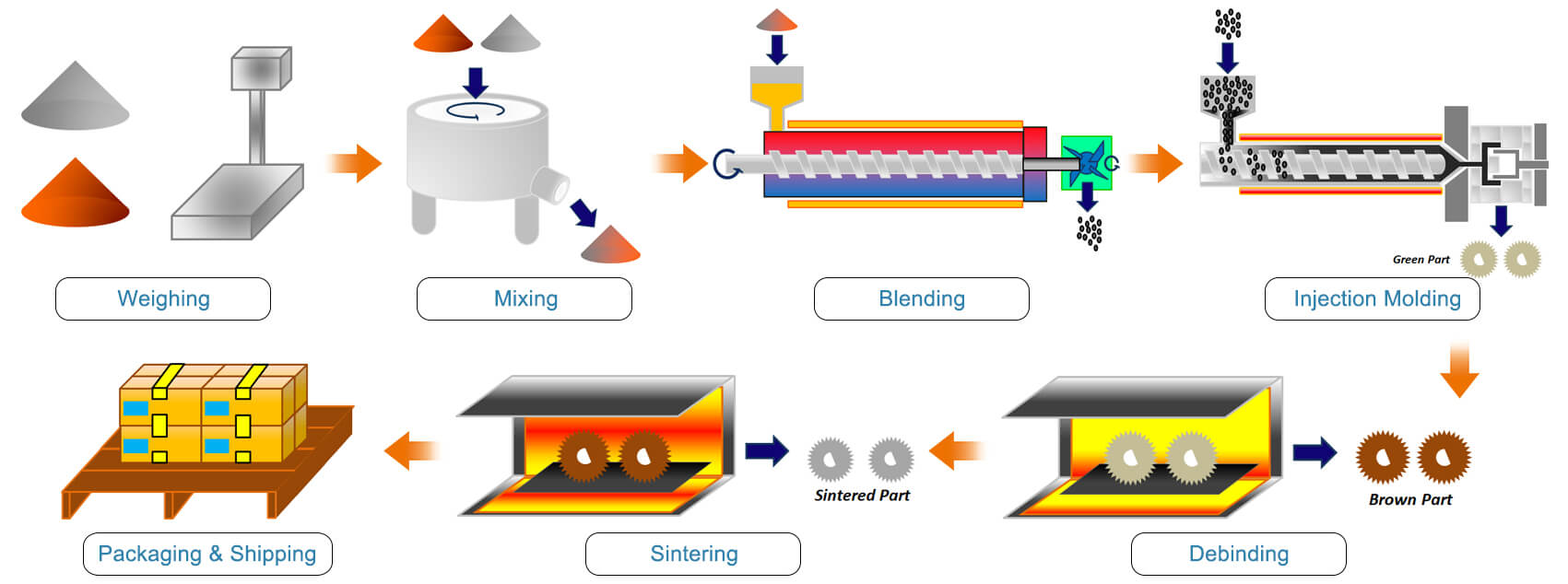 Metal Injection Molding-Process