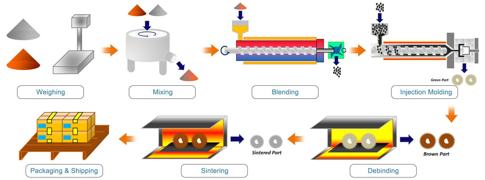 Metallspritzgussverfahren