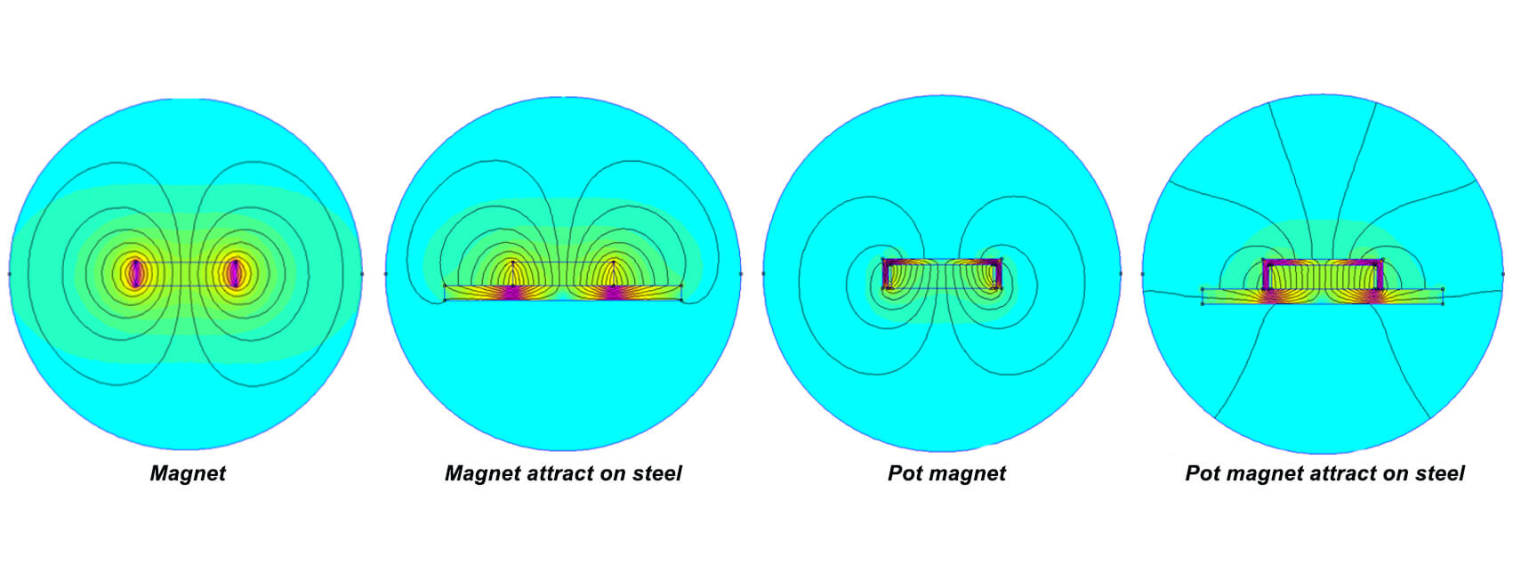 Pot Magnets-Principle