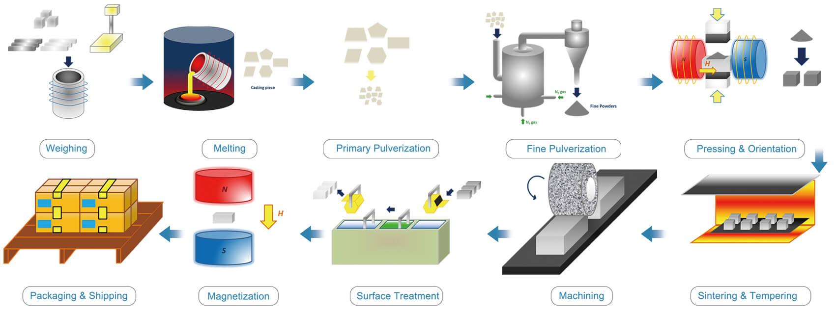소결 네오디뮴 자석 제조 공정