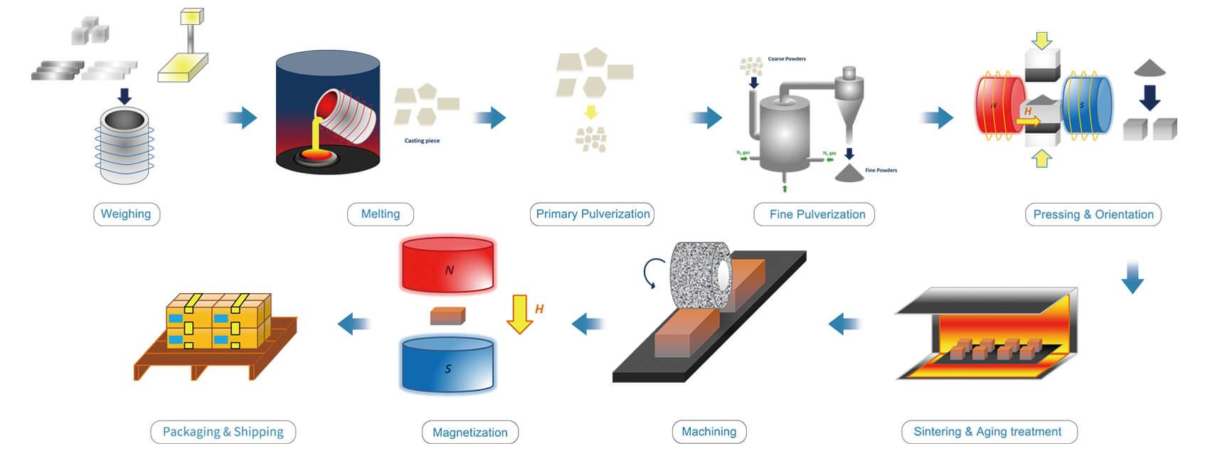 صناعة مغناطيس الكوبالت السماريوم الملبد