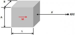 表面ガウス-ブロック形状