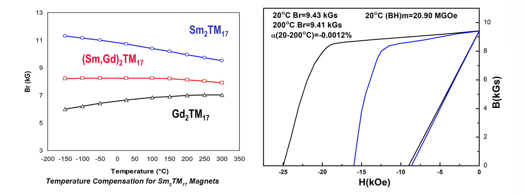 مغناطيس SmCo المعوض عن درجة الحرارة