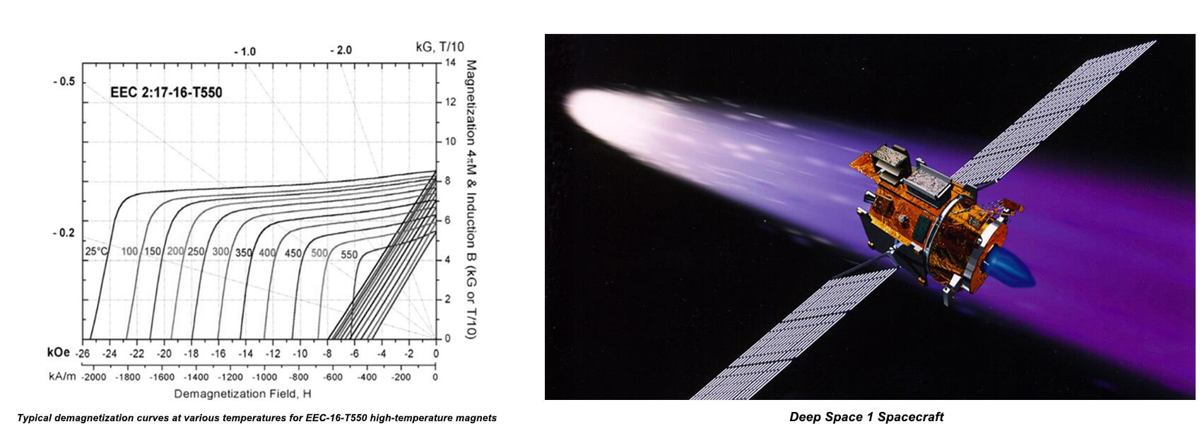 Ultra High Temperature Magnet