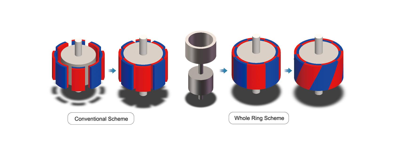 ímãs de anel orientados radialmente-1